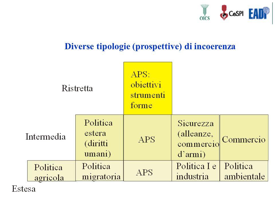 Diverse tipologie (prospettive) di incoerenza