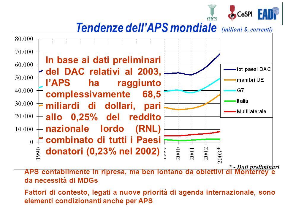 Tendenze dellAPS mondiale * - Dati preliminari In base ai dati preliminari del DAC relativi al 2003, lAPS ha raggiunto complessivamente 68,5 miliardi di dollari, pari allo 0,25% del reddito nazionale lordo (RNL) combinato di tutti i Paesi donatori (0,23% nel 2002) APS contabilmente in ripresa, ma ben lontano da obiettivi di Monterrey e da necessità di MDGs Fattori di contesto, legati a nuove priorità di agenda internazionale, sono elementi condizionanti anche per APS (milioni $, correnti)