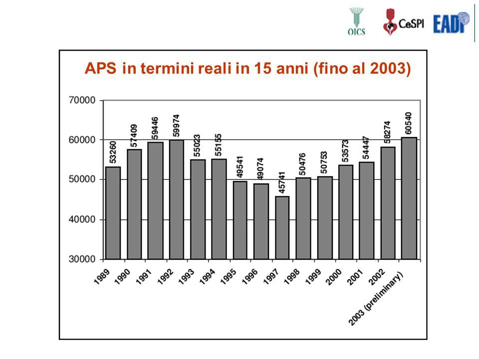 APS in termini reali in 15 anni (fino al 2003)
