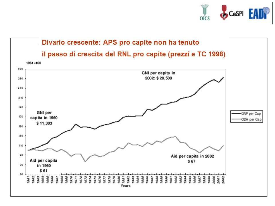 Divario crescente: APS pro capite non ha tenuto il passo di crescita del RNL pro capite (prezzi e TC 1998)