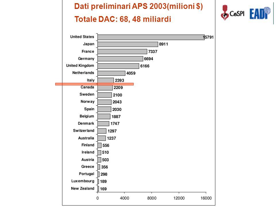 Dati preliminari APS 2003(milioni $) Totale DAC: 68, 48 miliardi