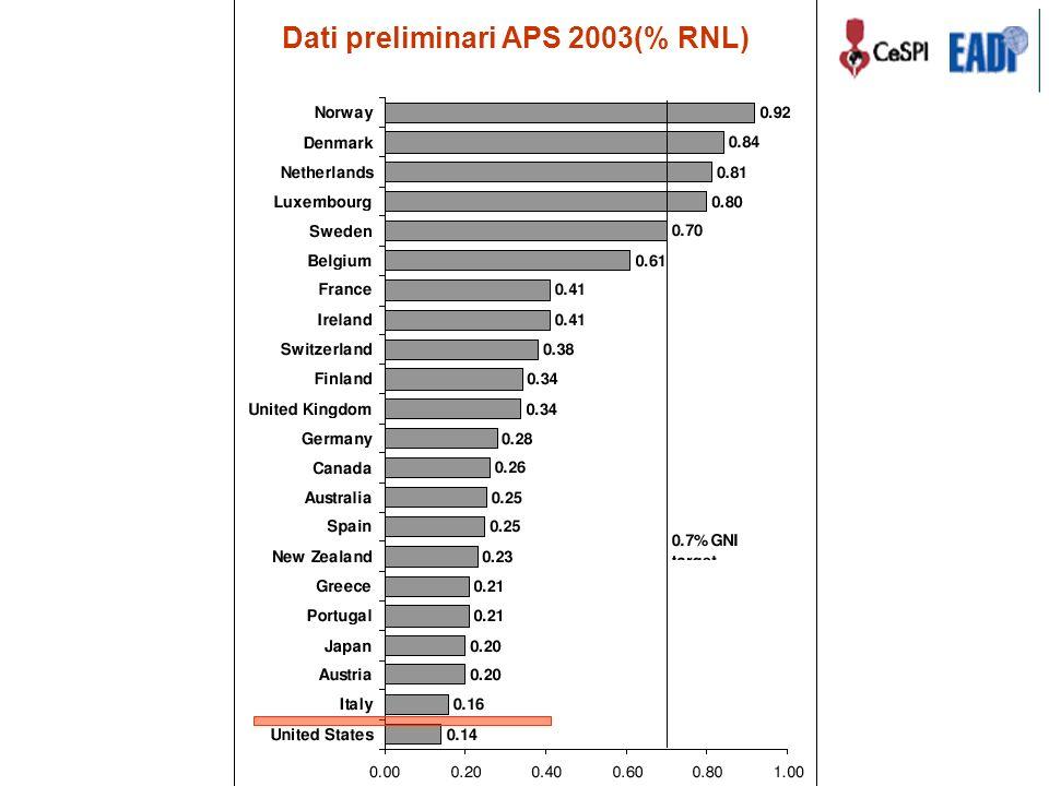 Dati preliminari APS 2003(% RNL)