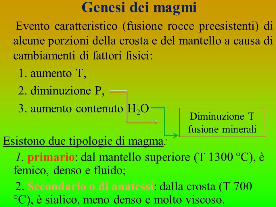 Genesi dei magmi Evento caratteristico (fusione rocce preesistenti) di alcune porzioni della crosta e del mantello a causa di cambiamenti di fattori f