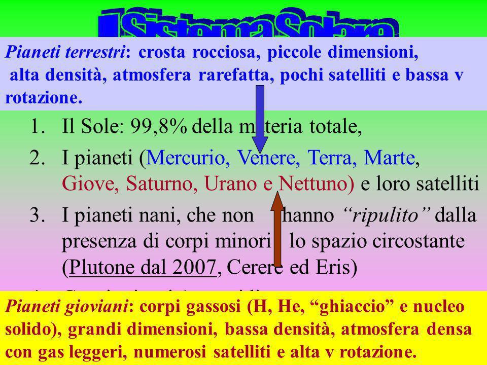 1.Il Sole: 99,8% della materia totale, 2.I pianeti (Mercurio, Venere, Terra, Marte, Giove, Saturno, Urano e Nettuno) e loro satelliti 3.I pianeti nani, che non hanno ripulito dalla presenza di corpi minori lo spazio circostante (Plutone dal 2007, Cerere ed Eris) 4.Corpi minori (asteroidi, comete, meteore e meteoriti) Pianeti terrestri: crosta rocciosa, piccole dimensioni, alta densità, atmosfera rarefatta, pochi satelliti e bassa v rotazione.