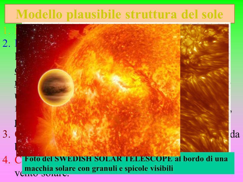 Modello plausibile struttura del sole 1.Nòcciolo, zona radiativa e convettiva 2.Fotosfera: granuli, zone di grande diam.