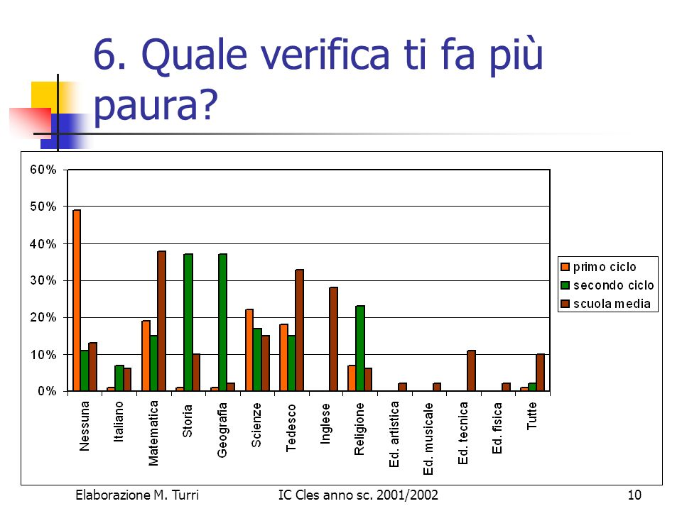 Elaborazione M. TurriIC Cles anno sc. 2001/200211 7. Pensi sia utile studiare: