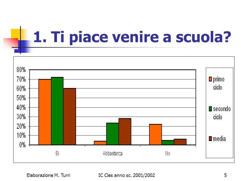 Elaborazione M. TurriIC Cles anno sc. 2001/20026 2. Quali sono i compiti più difficili?