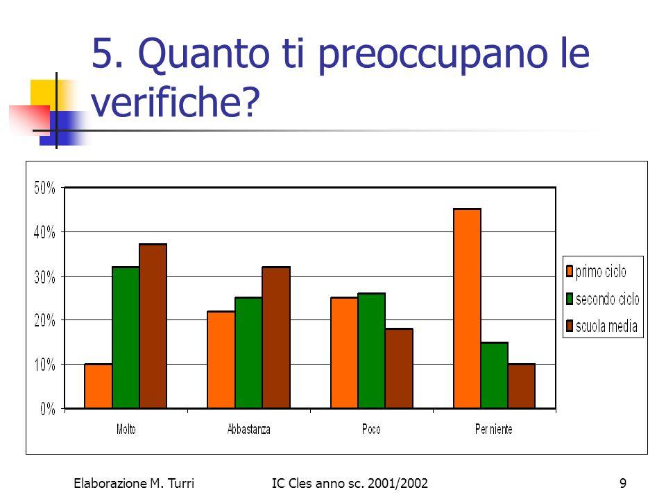 Elaborazione M. TurriIC Cles anno sc. 2001/200210 6. Quale verifica ti fa più paura?