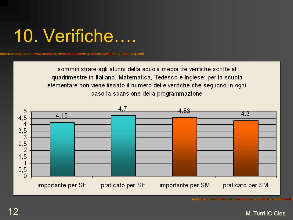 M. Turri IC Cles 12 10. Verifiche….