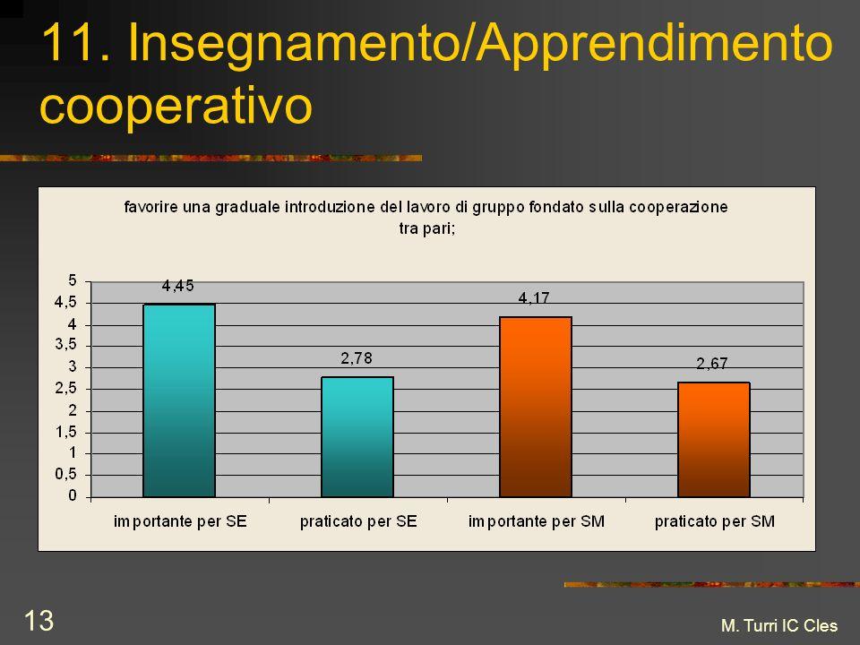 M. Turri IC Cles 13 11. Insegnamento/Apprendimento cooperativo