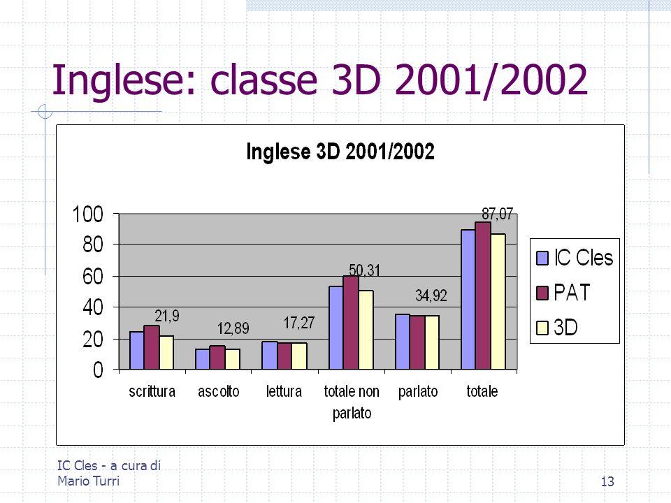 IC Cles - a cura di Mario Turri13 Inglese: classe 3D 2001/2002