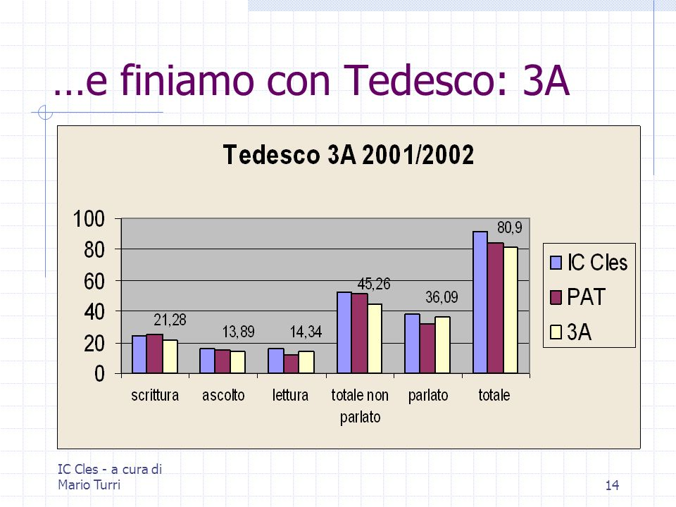IC Cles - a cura di Mario Turri14 …e finiamo con Tedesco: 3A