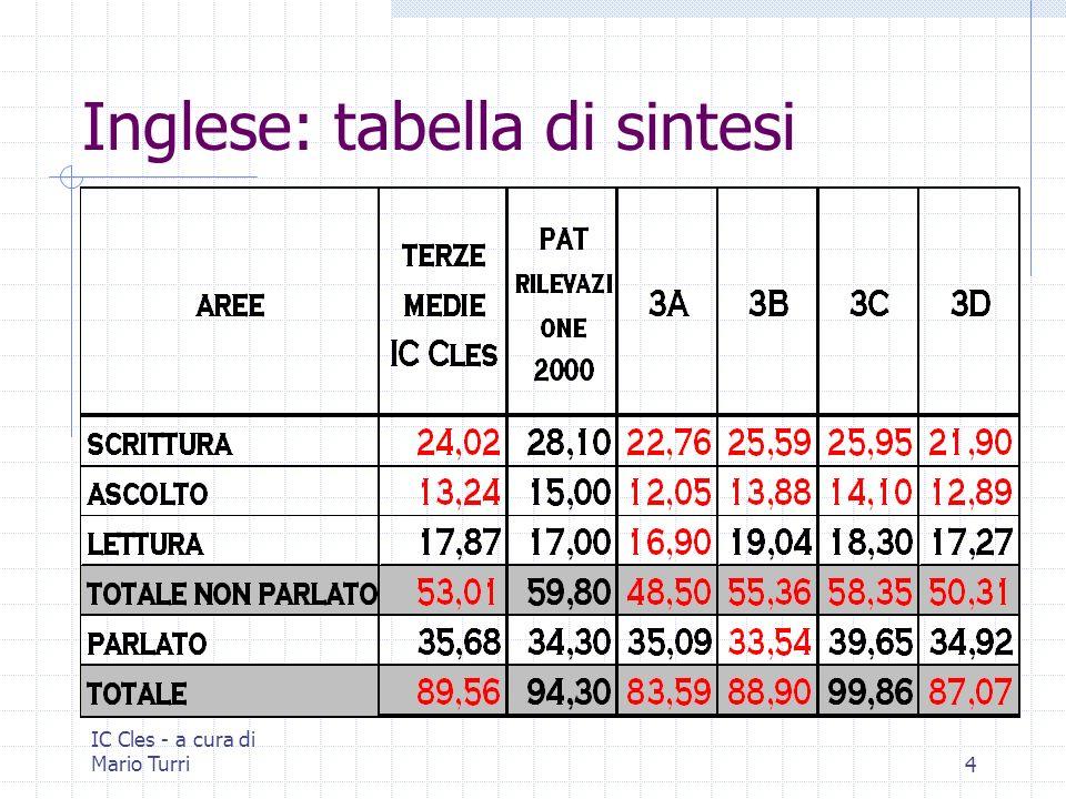 IC Cles - a cura di Mario Turri4 Inglese: tabella di sintesi