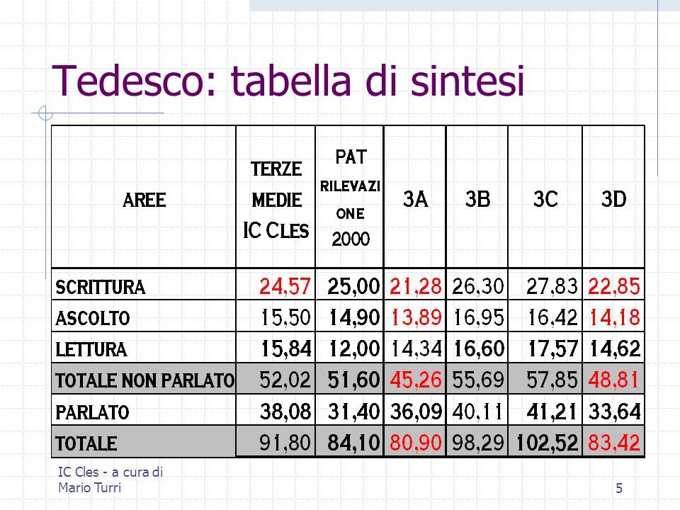 IC Cles - a cura di Mario Turri5 Tedesco: tabella di sintesi