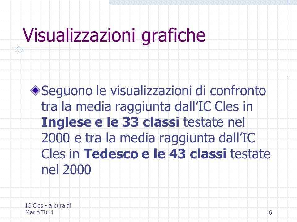 IC Cles - a cura di Mario Turri6 Visualizzazioni grafiche Seguono le visualizzazioni di confronto tra la media raggiunta dallIC Cles in Inglese e le 33 classi testate nel 2000 e tra la media raggiunta dallIC Cles in Tedesco e le 43 classi testate nel 2000