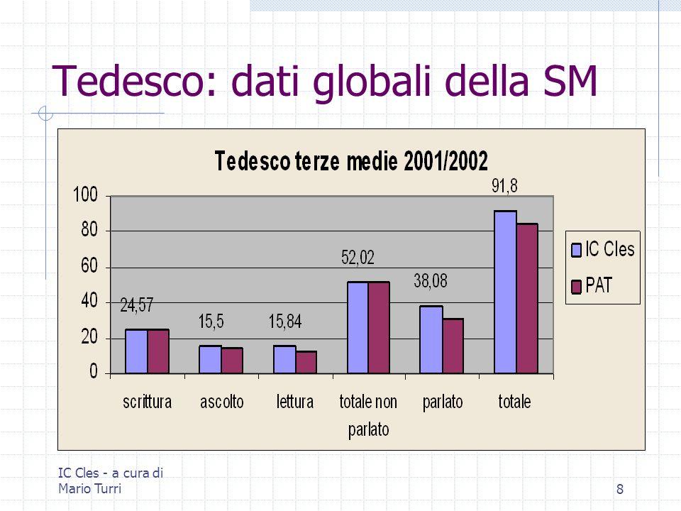 IC Cles - a cura di Mario Turri8 Tedesco: dati globali della SM