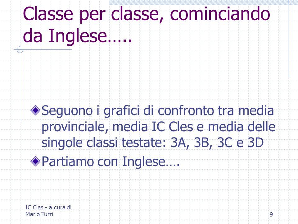 IC Cles - a cura di Mario Turri9 Classe per classe, cominciando da Inglese….. Seguono i grafici di confronto tra media provinciale, media IC Cles e me
