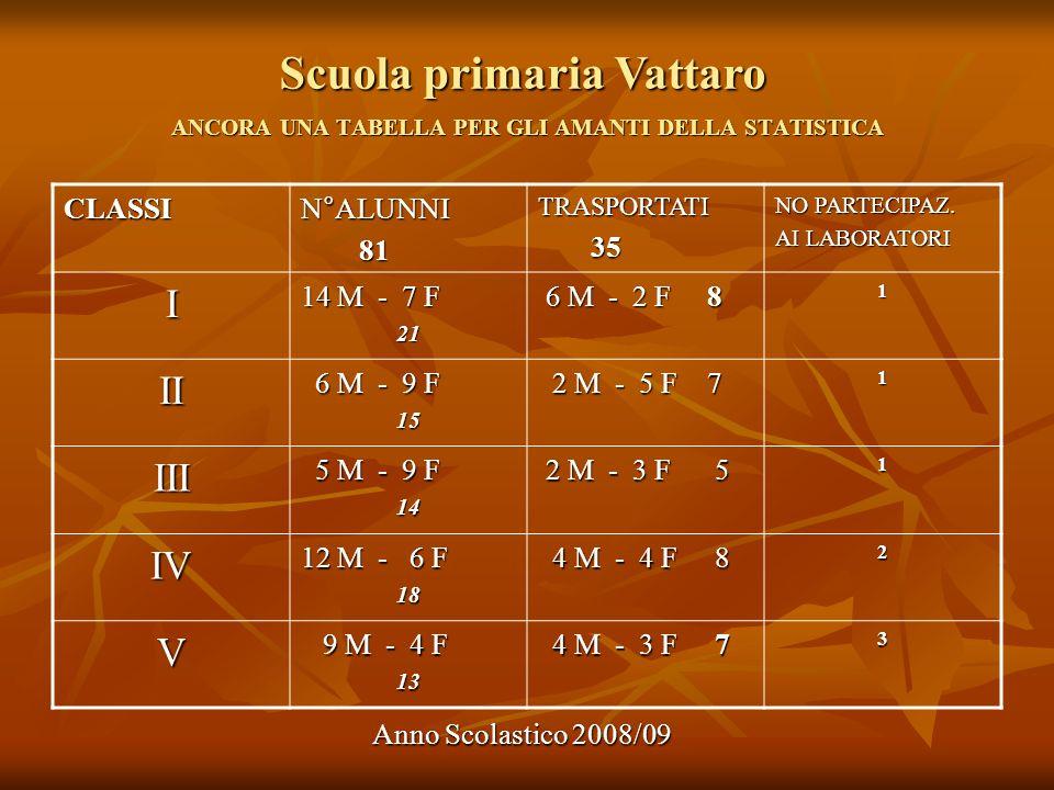 Scuola primaria Vattaro Anno Scolastico 2008/09 ANCORA UNA TABELLA PER GLI AMANTI DELLA STATISTICA CLASSIN°ALUNNI 81 81TRASPORTATI 35 35 NO PARTECIPAZ