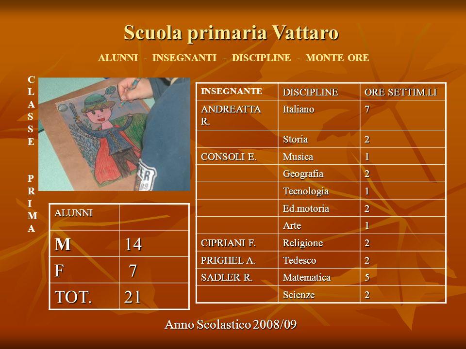 Scuola primaria Vattaro Anno Scolastico 2008/09 ALUNNI - INSEGNANTI - DISCIPLINE - MONTE ORE ALUNNI M14 F 7 TOT.21 INSEGNANTEDISCIPLINE ORE SETTIM.LI