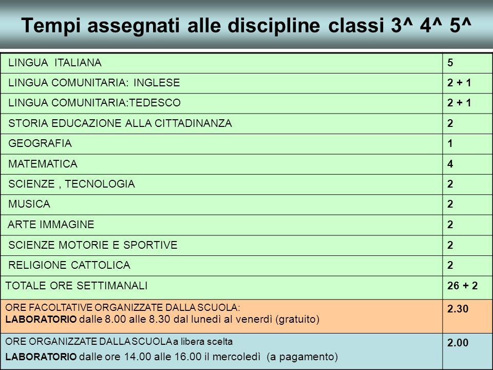 Tempi assegnati alle discipline classi 3^ 4^ 5^ LINGUA ITALIANA5 LINGUA COMUNITARIA: INGLESE2 + 1 LINGUA COMUNITARIA:TEDESCO2 + 1 STORIA EDUCAZIONE ALLA CITTADINANZA2 GEOGRAFIA1 MATEMATICA4 SCIENZE, TECNOLOGIA2 MUSICA2 ARTE IMMAGINE2 SCIENZE MOTORIE E SPORTIVE2 RELIGIONE CATTOLICA2 TOTALE ORE SETTIMANALI26 + 2 ORE FACOLTATIVE ORGANIZZATE DALLA SCUOLA: LABORATORIO dalle 8.00 alle 8.30 dal lunedì al venerdì (gratuito) 2.30 ORE ORGANIZZATE DALLA SCUOLA a libera scelta LABORATORIO dalle ore 14.00 alle 16.00 il mercoledì (a pagamento) 2.00