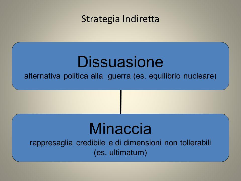 Strategia Indiretta Dissuasione alternativa politica alla guerra (es.