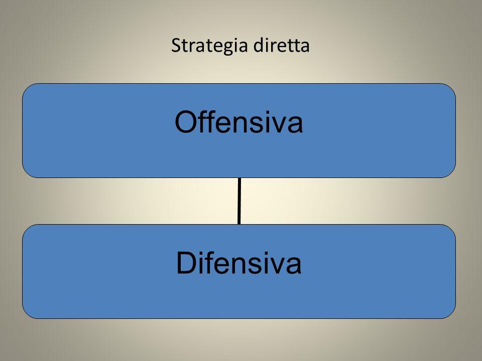 Strategia diretta Offensiva Difensiva