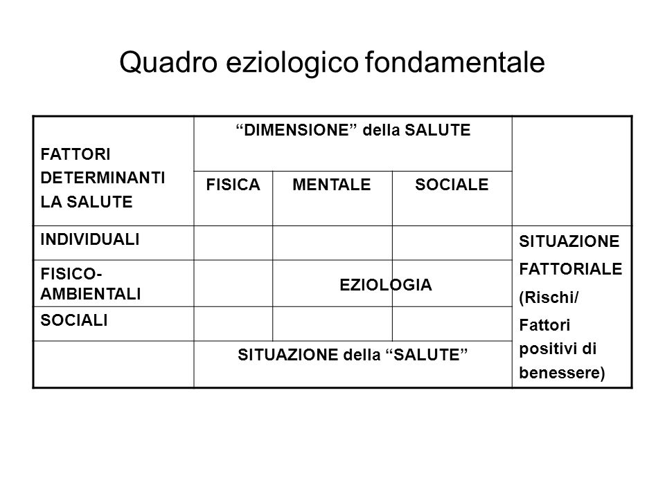Quadro eziologico fondamentale FATTORI DETERMINANTI LA SALUTE DIMENSIONE della SALUTE FISICAMENTALESOCIALE INDIVIDUALI SITUAZIONE FATTORIALE (Rischi/