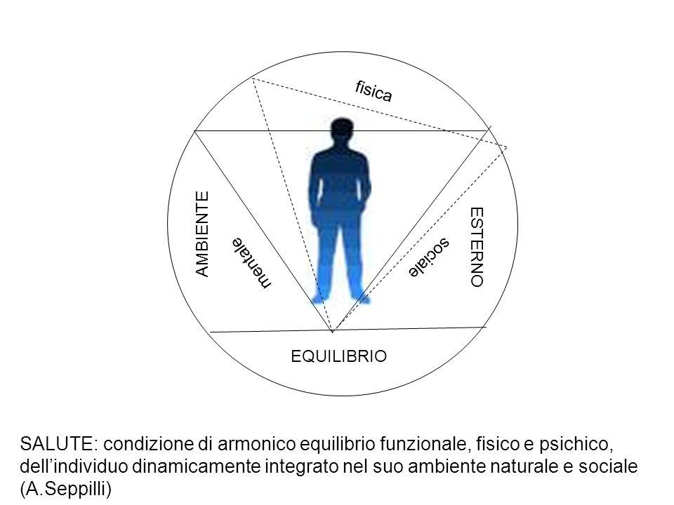 EQUILIBRIO AMBIENTE ESTERNO SALUTE: condizione di armonico equilibrio funzionale, fisico e psichico, dellindividuo dinamicamente integrato nel suo amb