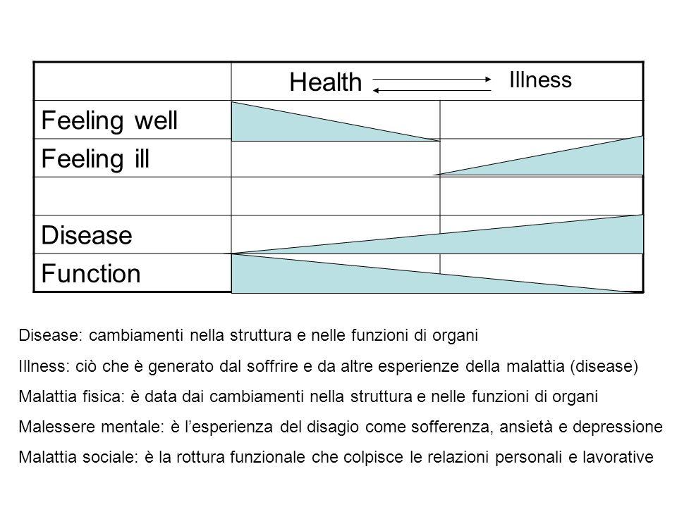 Health Feeling well Feeling ill Disease Function Illness Disease: cambiamenti nella struttura e nelle funzioni di organi Illness: ciò che è generato d