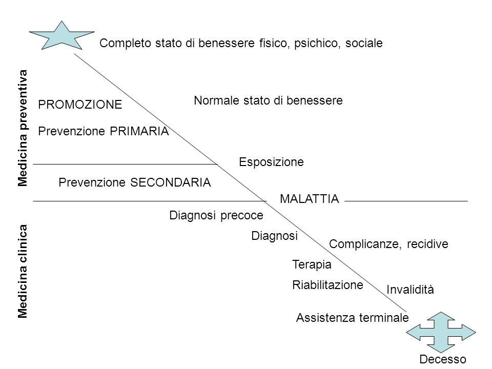Completo stato di benessere fisico, psichico, sociale Decesso Normale stato di benessere Esposizione Prevenzione SECONDARIA MALATTIA PROMOZIONE Preven