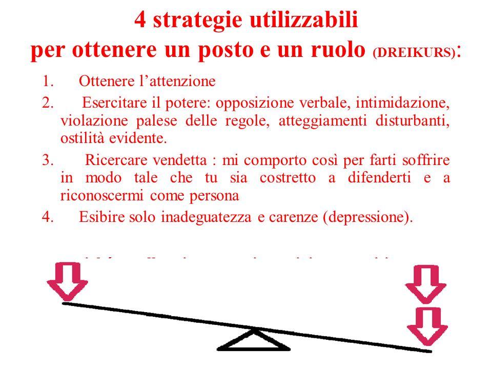 4 strategie utilizzabili per ottenere un posto e un ruolo (DREIKURS) : 1. Ottenere lattenzione 2. Esercitare il potere: opposizione verbale, intimidaz