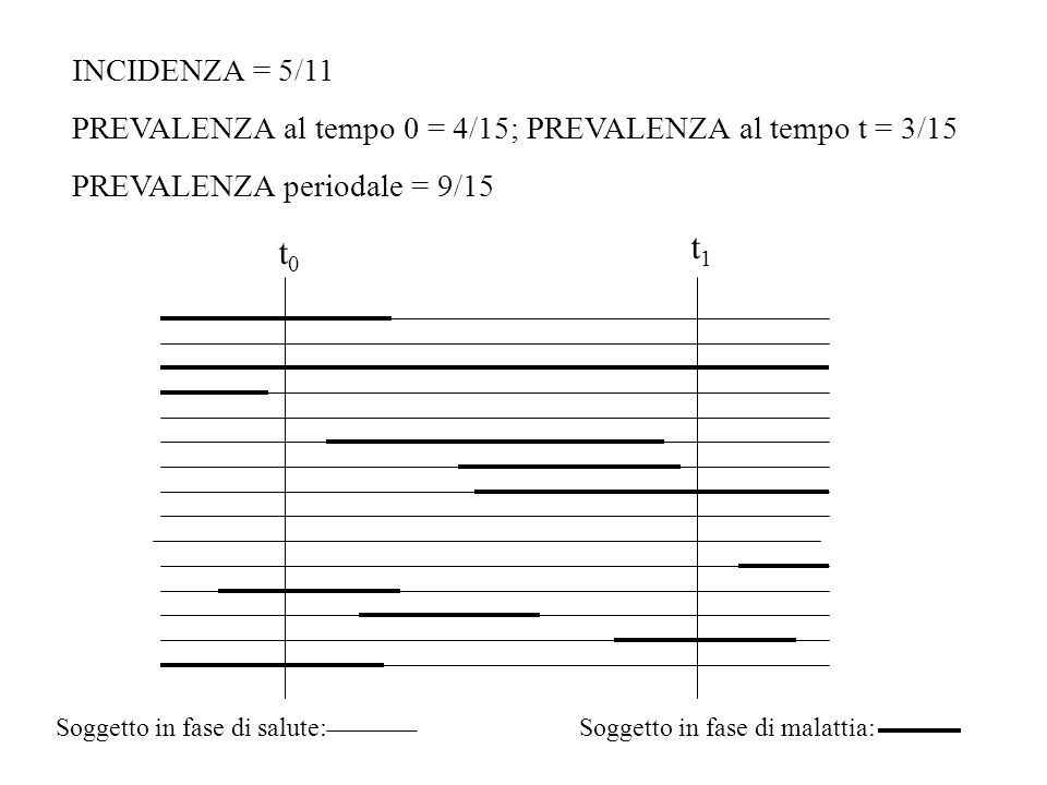 t0t0 t1t1 INCIDENZA = 5/11 PREVALENZA al tempo 0 = 4/15; PREVALENZA al tempo t = 3/15 PREVALENZA periodale = 9/15 Soggetto in fase di salute:Soggetto
