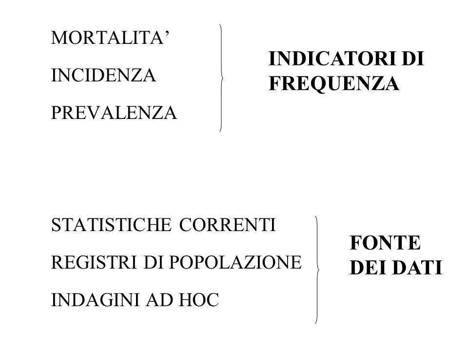 MORTALITA INCIDENZA PREVALENZA STATISTICHE CORRENTI REGISTRI DI POPOLAZIONE INDAGINI AD HOC INDICATORI DI FREQUENZA FONTE DEI DATI