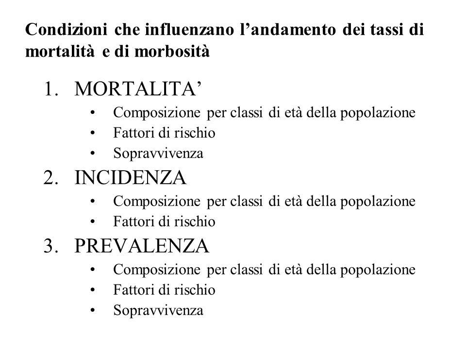 Condizioni che influenzano landamento dei tassi di mortalità e di morbosità 1.MORTALITA Composizione per classi di età della popolazione Fattori di ri