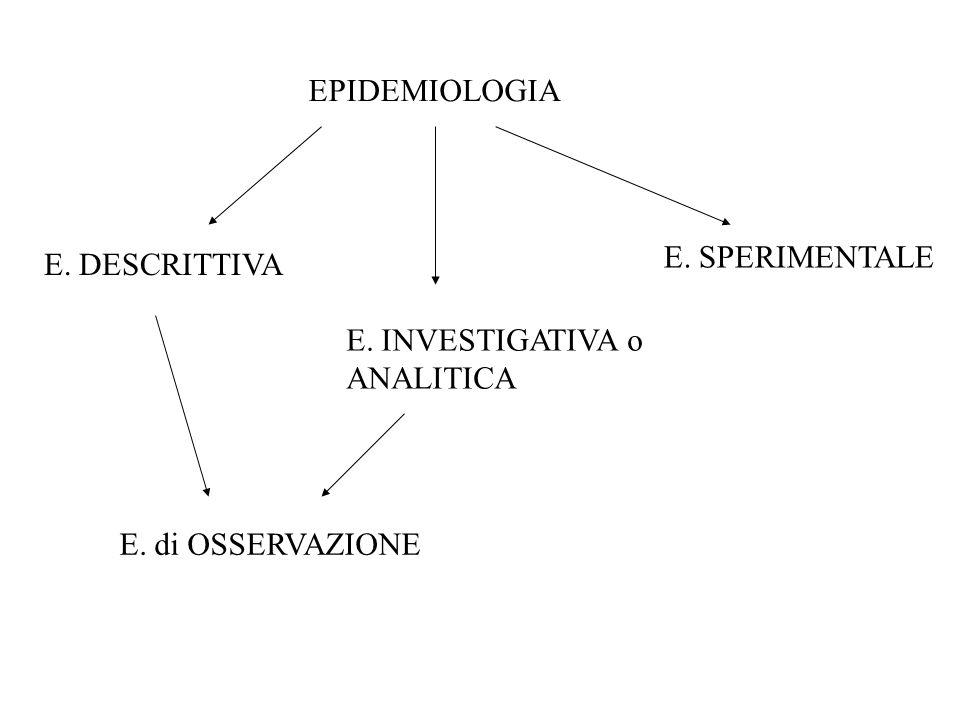 EPIDEMIOLOGIA E. DESCRITTIVA E. INVESTIGATIVA o ANALITICA E. SPERIMENTALE E. di OSSERVAZIONE