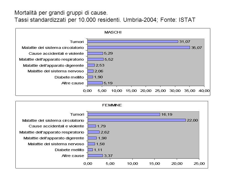 Mortalità per grandi gruppi di cause. Tassi standardizzati per 10.000 residenti. Umbria-2004; Fonte: ISTAT