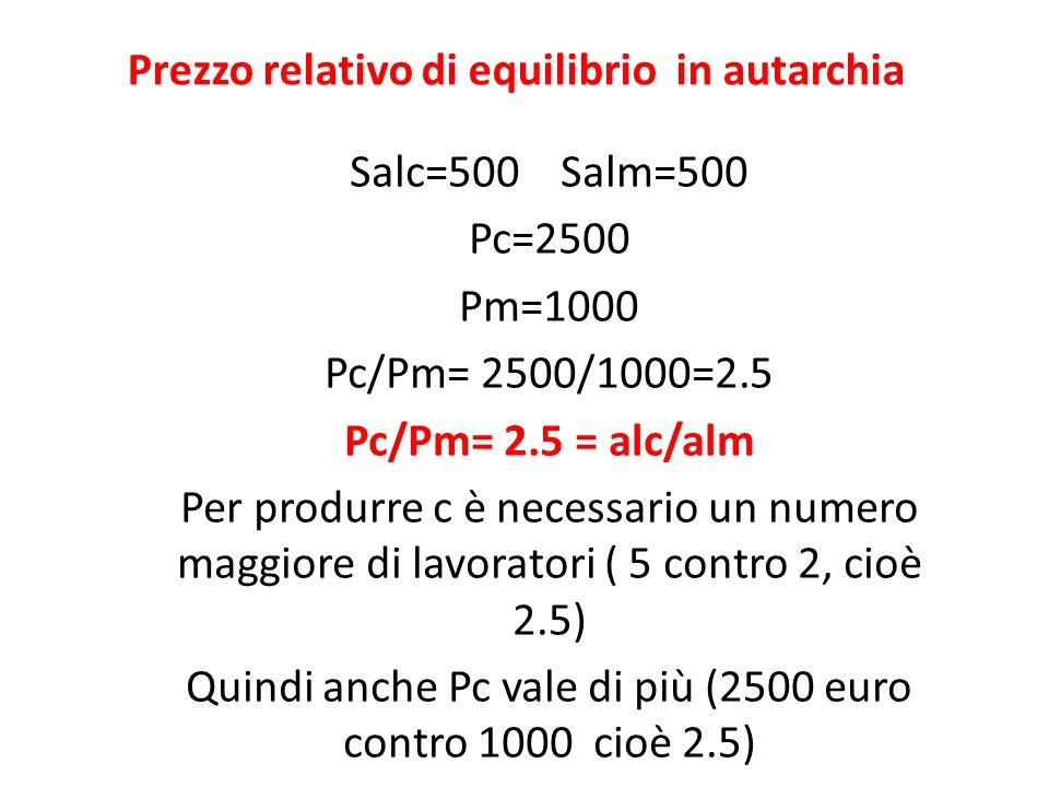 Prezzo relativo di equilibrio in autarchia Salc=500 Salm=500 Pc=2500 Pm=1000 Pc/Pm= 2500/1000=2.5 Pc/Pm= 2.5 = alc/alm Per produrre c è necessario un