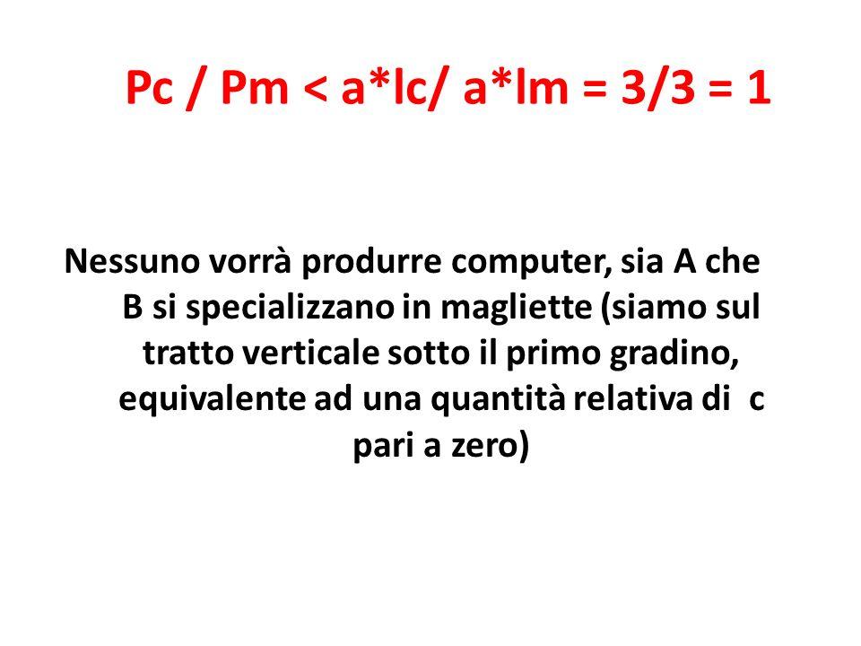 Pc / Pm < a*lc/ a*lm = 3/3 = 1 Nessuno vorrà produrre computer, sia A che B si specializzano in magliette (siamo sul tratto verticale sotto il primo gradino, equivalente ad una quantità relativa di c pari a zero)