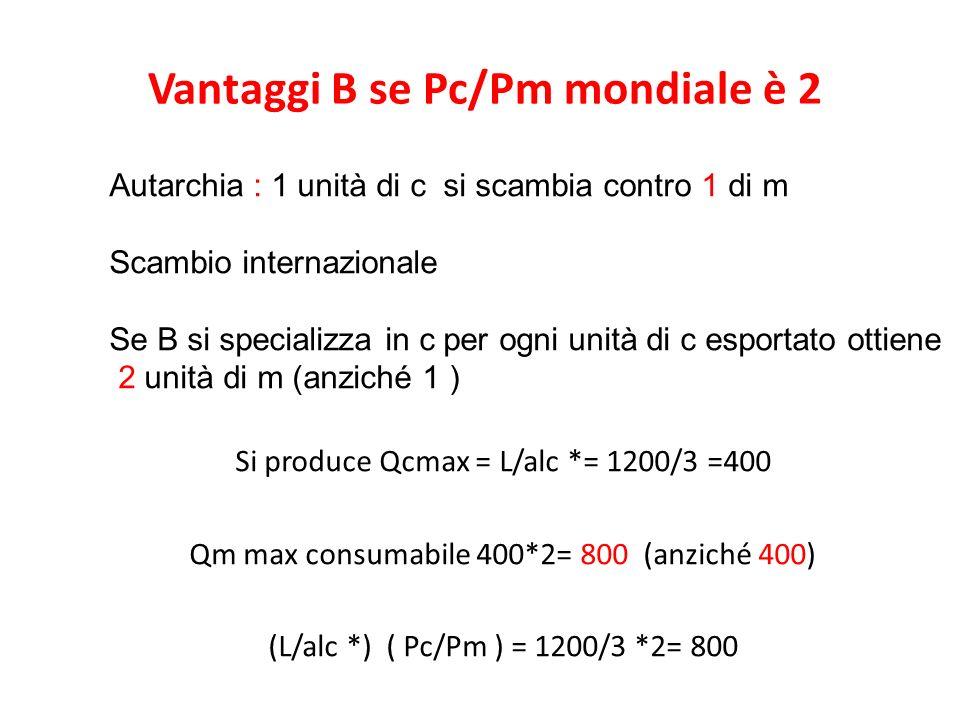 Vantaggi B se Pc/Pm mondiale è 2 Autarchia : 1 unità di c si scambia contro 1 di m Scambio internazionale Se B si specializza in c per ogni unità di c esportato ottiene 2 unità di m (anziché 1 ) Si produce Qcmax = L/alc *= 1200/3 =400 Qm max consumabile 400*2= 800 (anziché 400) (L/alc *) ( Pc/Pm ) = 1200/3 *2= 800