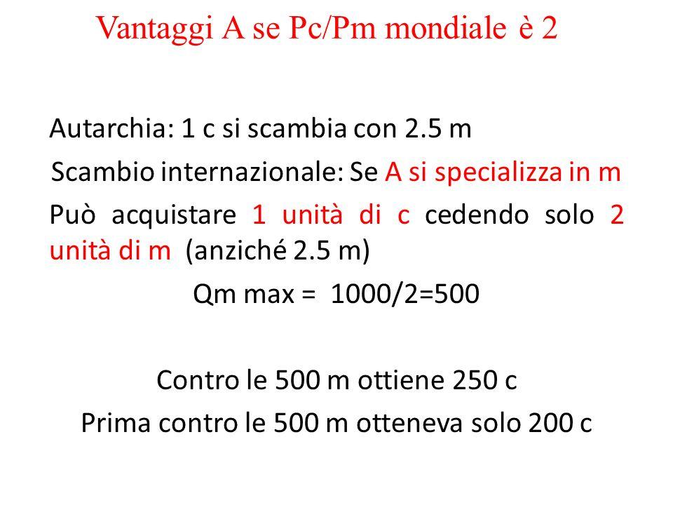 Vantaggi A se Pc/Pm mondiale è 2 Autarchia: 1 c si scambia con 2.5 m Scambio internazionale: Se A si specializza in m Può acquistare 1 unità di c cedendo solo 2 unità di m (anziché 2.5 m) Qm max = 1000/2=500 Contro le 500 m ottiene 250 c Prima contro le 500 m otteneva solo 200 c