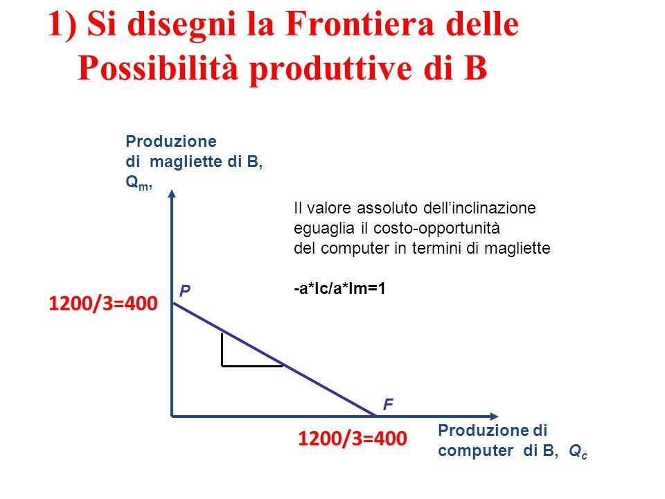 1) Si disegni la Frontiera delle Possibilità produttive di B Produzione di magliette di B, Q m, Produzione di computer di B, Q c F P 1200/3=400 Il valore assoluto dellinclinazione eguaglia il costo-opportunità del computer in termini di magliette -a*lc/a*lm=1
