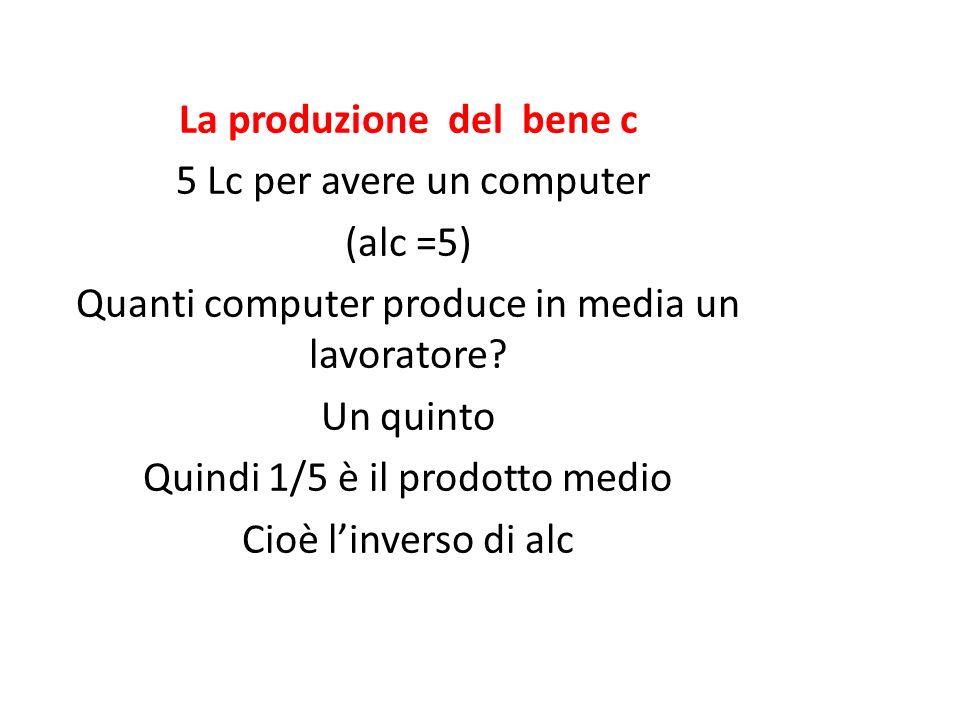 La produzione del bene c 5 Lc per avere un computer (alc =5) Quanti computer produce in media un lavoratore? Un quinto Quindi 1/5 è il prodotto medio