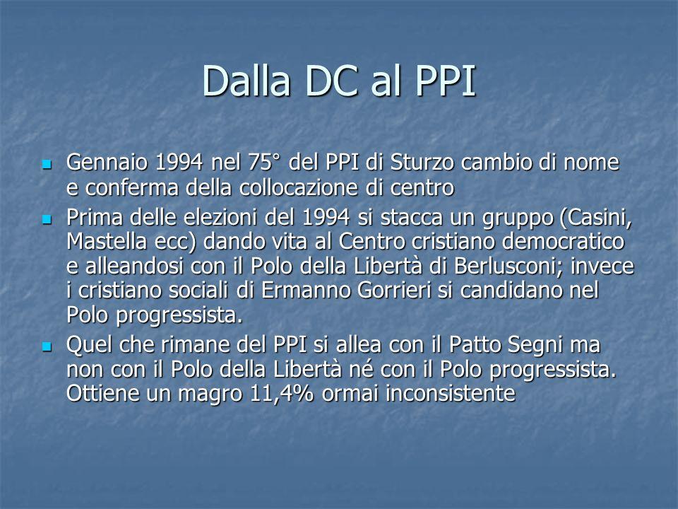 Dalla DC al PPI Gennaio 1994 nel 75° del PPI di Sturzo cambio di nome e conferma della collocazione di centro Gennaio 1994 nel 75° del PPI di Sturzo c