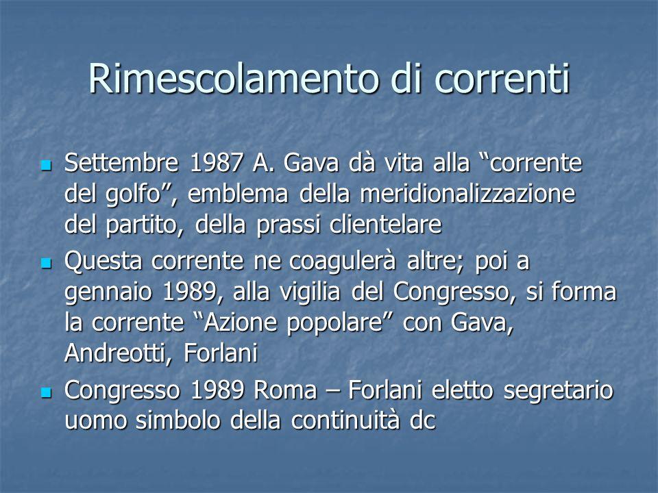 Rimescolamento di correnti Settembre 1987 A. Gava dà vita alla corrente del golfo, emblema della meridionalizzazione del partito, della prassi cliente