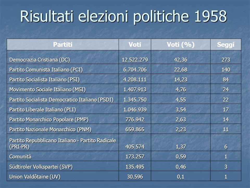 Risultati elezioni politiche 1958 PartitiVoti Voti (%) Seggi Democrazia Cristiana (DC) 12.522.27942,36273 Partito Comunista Italiano (PCI) 6.704.70622