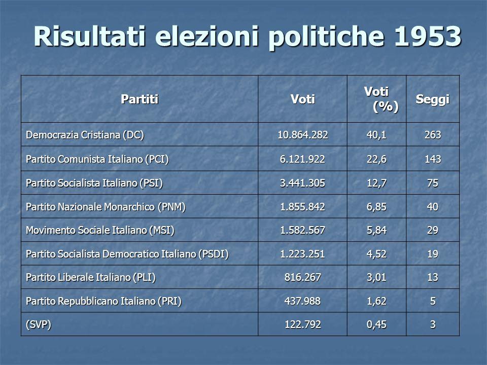 Risultati elezioni politiche 1953 PartitiVoti Voti (%) Seggi Democrazia Cristiana (DC) 10.864.28240,1263 Partito Comunista Italiano (PCI) 6.121.92222,