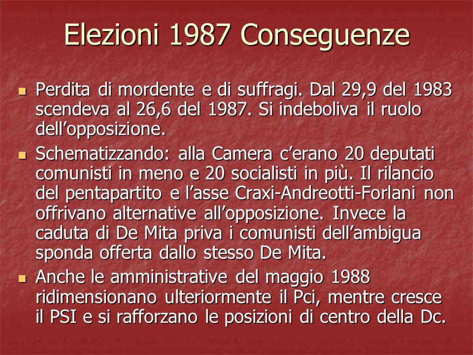 Elezioni 1987 Conseguenze Perdita di mordente e di suffragi.