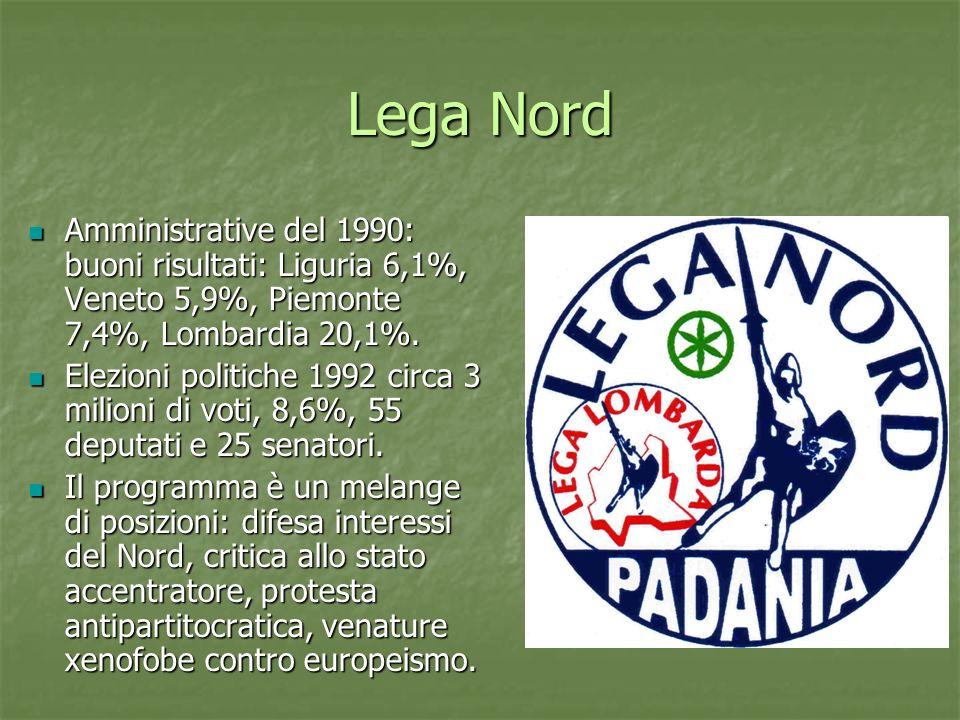 Lega Nord Amministrative del 1990: buoni risultati: Liguria 6,1%, Veneto 5,9%, Piemonte 7,4%, Lombardia 20,1%.