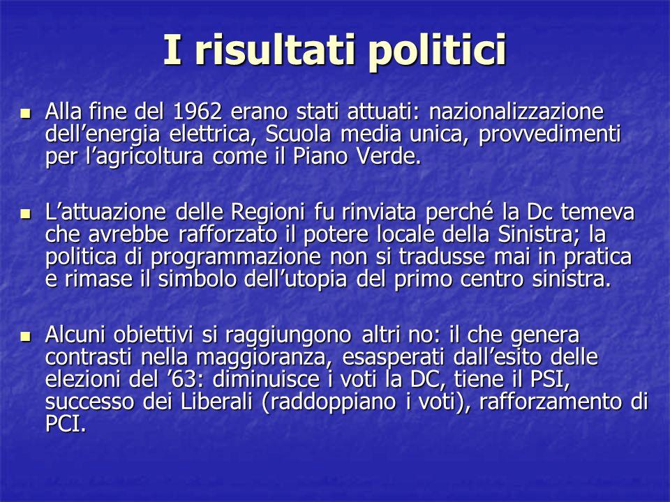Le elezioni politiche del 1963 PartitiVoti Voti (%) Seggi Democrazia Cristiana (DC) 11.775.97038,29260 Partito Comunista Italiano (PCI) 7.768.22825,26166 Partito Socialista Italiano (PSI) 4.257.30013,8487 Partito Liberale Italiano (PLI) 2.143.9546,9739 Partito Socialista Democratico Italiano (PSDI) 1.876.4096,133 Movimento Sociale Italiano (MSI) 1.571.1875,1127 Partito Democratico Italiano di Unità Monarchica (PDIUM) 536.9911,758 Partito Repubblicano Italiano (PRI) 420.4191,376 Südtiroler Volkspartei (SVP) 135.4580,443 Union Valdôtaine (UV) 31.8440,11