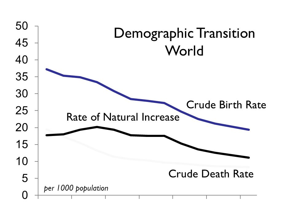 Crude Birth Rate Crude Death Rate Rate of Natural Increase Demographic Transition World per 1000 population David Lam, How the world survived the population bomb, University of Michigan Population Studies Center, 2011